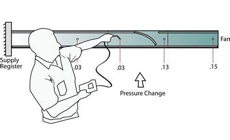 pressure reading in a ducting hunting for airflow restrictions with static pressure