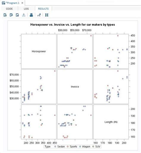 tutorialspoint sas sas scatter plots