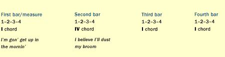 aab pattern song lyrics the blues blues classroom 12 bar blues pbs