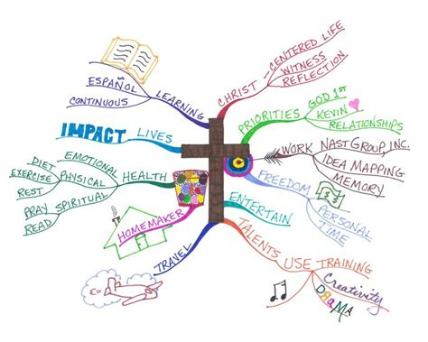 60 best images about mind maps vision boards a mind map vision board interesting vision boards