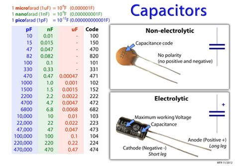 capacitor number code pdf capacitor identification and code poster by williamr teaching resources tes
