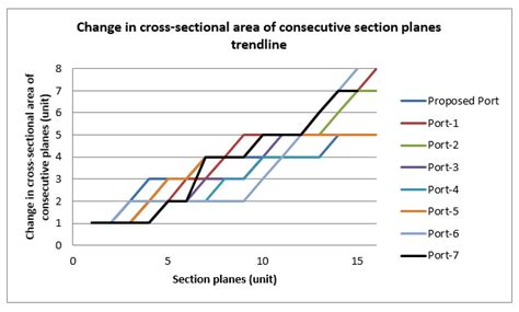 Section Area by Figure 6 Change In Cross Sectional Area Of Consecutive