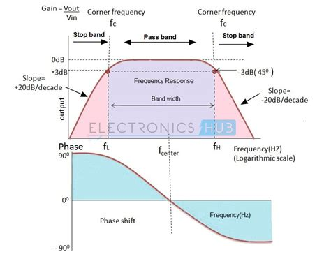 high pass filter frequency response active band pass filter circuit design and applications