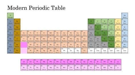 Who Made The Modern Periodic Table by Modern Periodic Table Windows 8 Apps On
