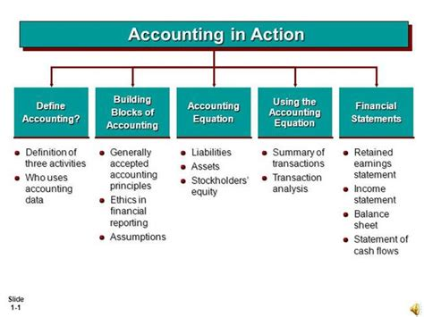 accounting equation template define accounting accounting equation assignments