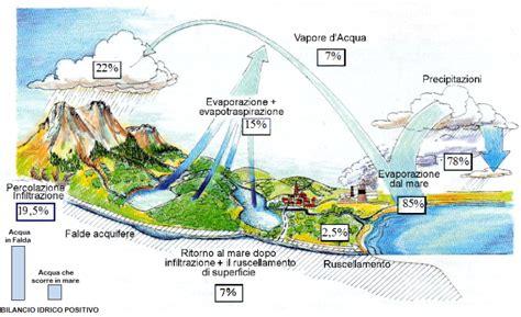 piove sul bagnato significato il ciclo dell acqua e le sue alterazioni