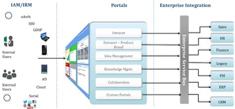 Sourcode Web Portal Kus Responsive open source portals content collaboration pcc