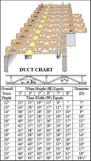 wooden floor truss span tables thefloors co