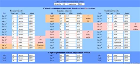 Doctissimo Calendrier Grossesse Calendrier Accouchement Grossesse