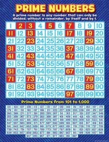 Chart of prime numbers up to 100 prime numbers chart