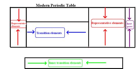 doddle learn science login cbse class 10 science modern periodic table lessson