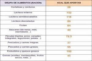 calculo calorias alimentos calor 237 as de los alimentos m 225 s consumidos tabla de