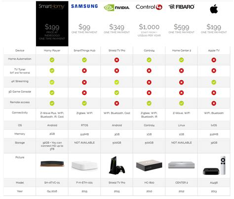 comparison of home automation systems affordable dcs v