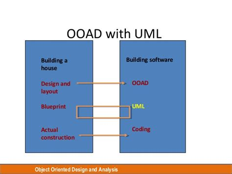 component diagram symbols in ooad image collections how