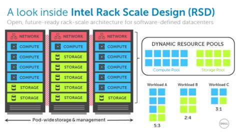 Rack Scale Architecture by Accelerating Time To Value With Future Ready Rack Scale