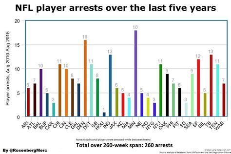New Orleans Arrest Records Arrest Records By Team Saints At 27 W 4 New Orleans