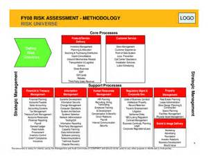 fraud risk assessment template fraud risk assessment model pictures to pin on