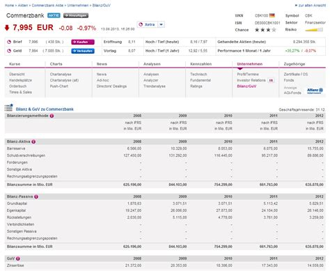 guv bank neu in der aktien 220 bersicht fundamental kennzahlen und