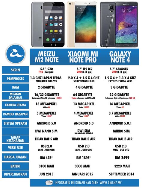 Harga Samsung S6 Ringgit perbandingan meizu m2 note xiaomi mi note pro samsung