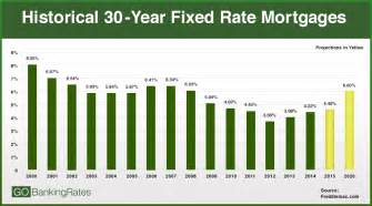 us bank home mortgage rates 2015 interest rate forecast and best rates today