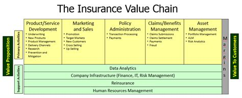 insurance value chain diagram insurance value chain global risk insights