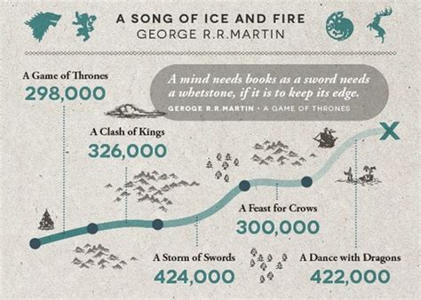 picture book word count infographic the word counts of harry potter novels