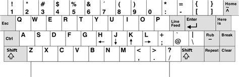 keyboard layout xmonad my xmodmap putting escape and control keys back where