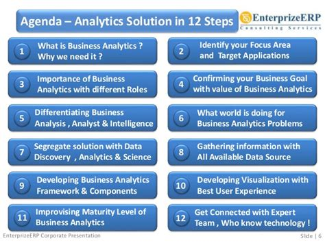 Snhu Mba Business Intelligence Sql by Business Analytics To Solve Your Business Problems
