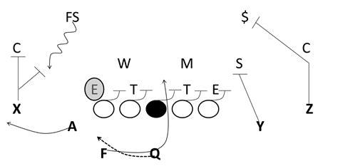 diagram football plays football playbook diagram football defensive schemes 6 2
