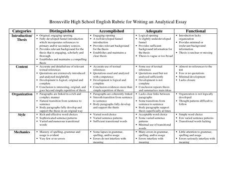 Rubric For Essay Writing For Middle School by Middle School Essay Rubric