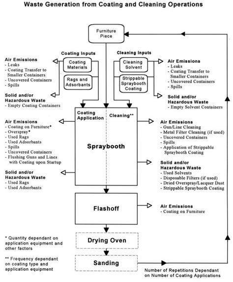 upholstery process furniture production process flow chart google s 248 gning