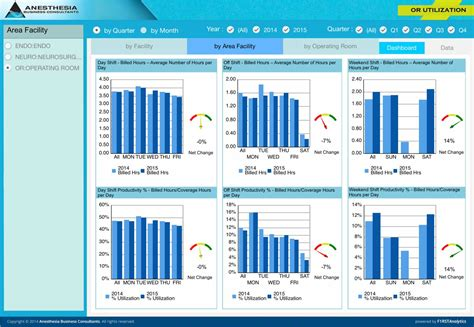 operating room dashboard or utilization anesthesia business consultants