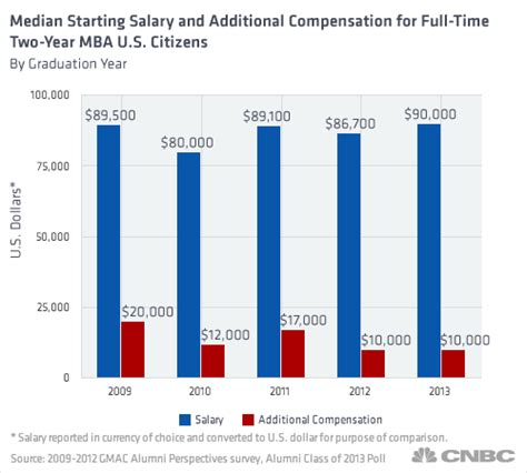 Mba And Cs Salary by Starting Salary