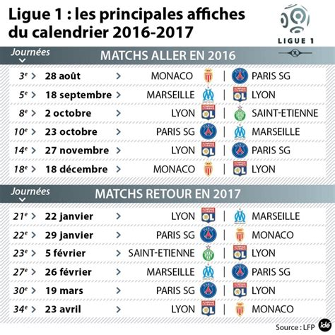 Calendrier Ligue 1 Lyon Etienne Football Ligue 1 Montpellier D 233 Butera 224 Angers