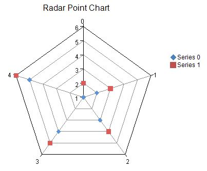 plotting data in a radar chart create a radar chart save a chart as creating a radar plot