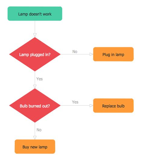 format of flowchart flow chart sle kays makehauk co