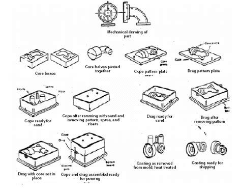 design of pattern in metal casting metal casting using sand casting molding method