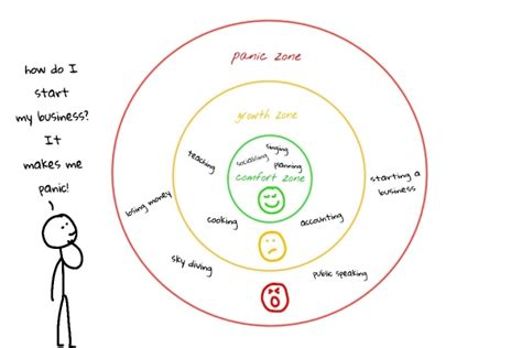 comfort zone theory the art of getting out of your comfort zone the positive