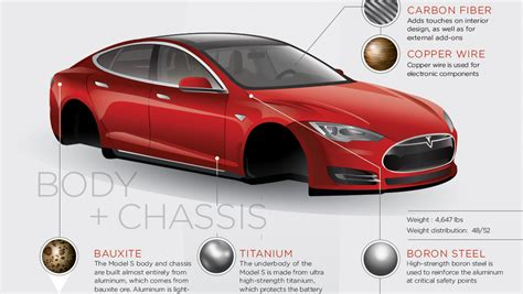 tesla model s structure the extraordinary materials in a tesla model s