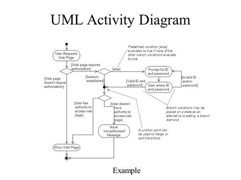 13 uml diagrams uml diagram black gallery how to guide and refrence