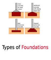 Types Of Foundations For Homes Pier And Beam Foundation