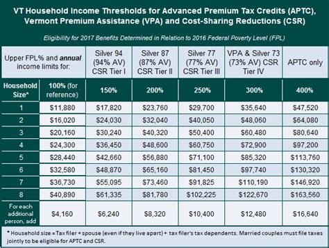va income limits table medicaid income chart 2018 colorado health insurance are
