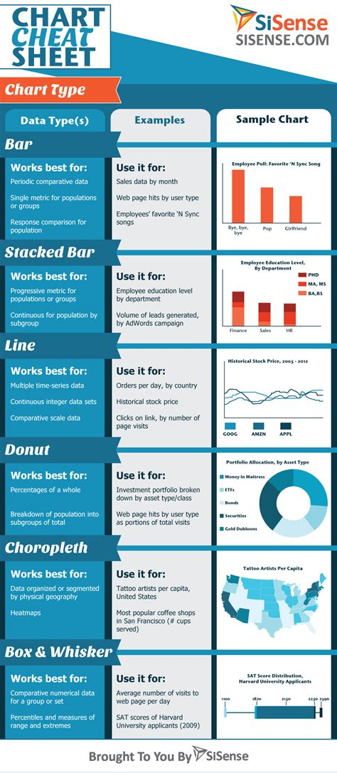 infographic layout cheat sheet dashboard design sisense infographic chart cheat sheet