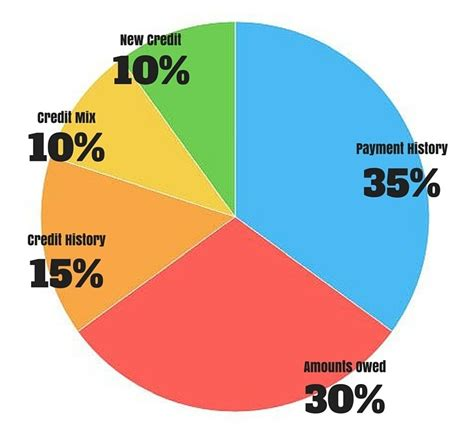 what credit score needed to buy house what credit do i need to buy a house 28 images what