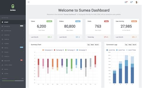 highcharts themes exles sumea dashboard template wrapbootstrap