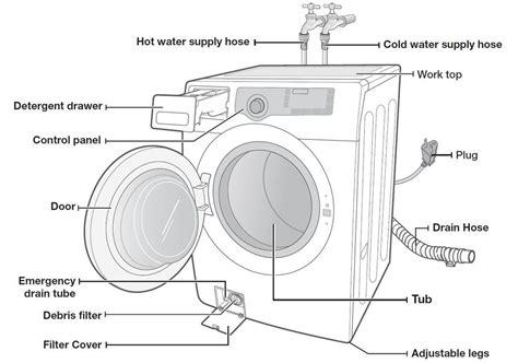 samsung washing machine parts best washer parts photos 2017 blue maize