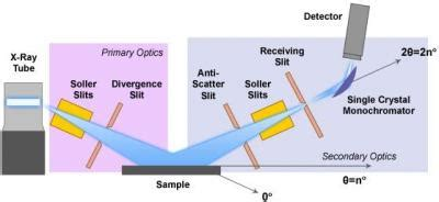 xrd analysis database xrd west cus materials characterization core