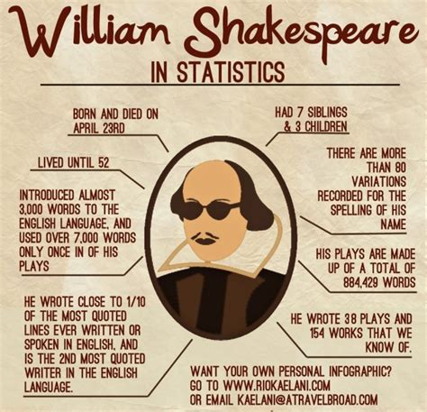 hamlet themes yahoo top 20 william shakespeare facts facts net