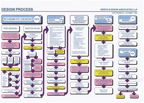 web design flowchart web design process flowchart www pixshark images