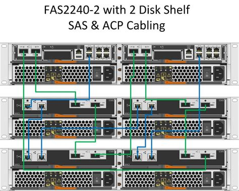 Netapp Shelf Cabling by Solved Fas2240 2 Ds2246 Sas Acp Cabling Netapp Community